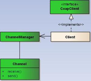 Client Side  UML Diagram