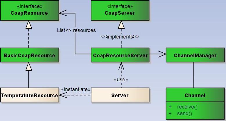 Server Side  UML Diagram